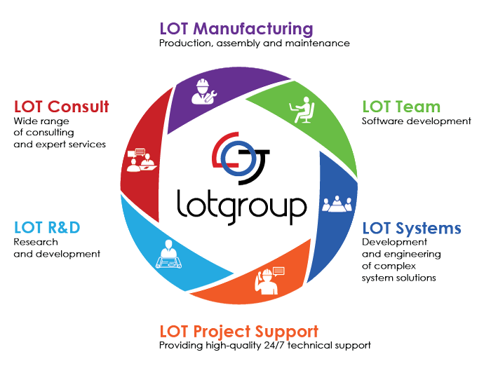 About LOT Group Yavir