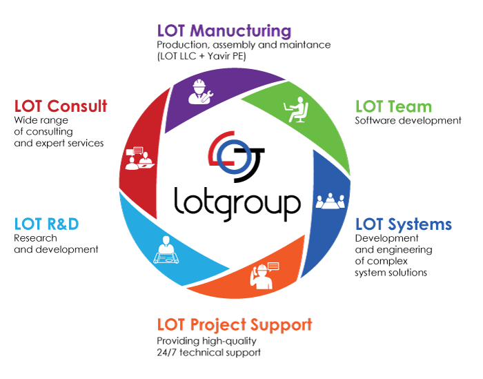 about LOT Group