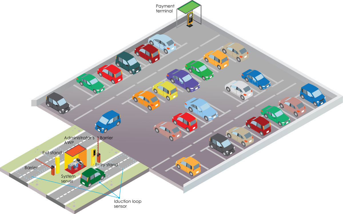 Parking System Composition