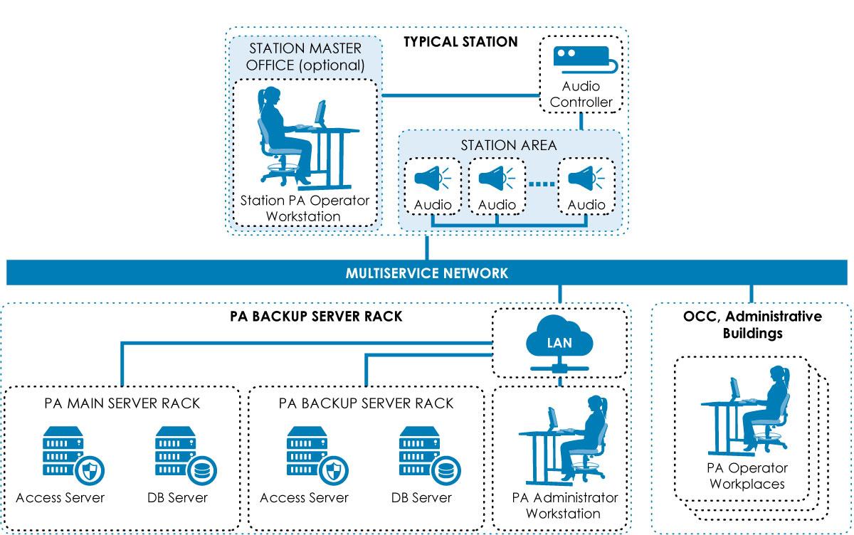 Public Address System Architecture