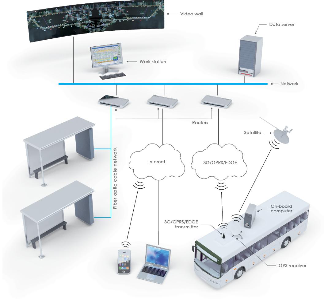 Passenger Information System Sheme