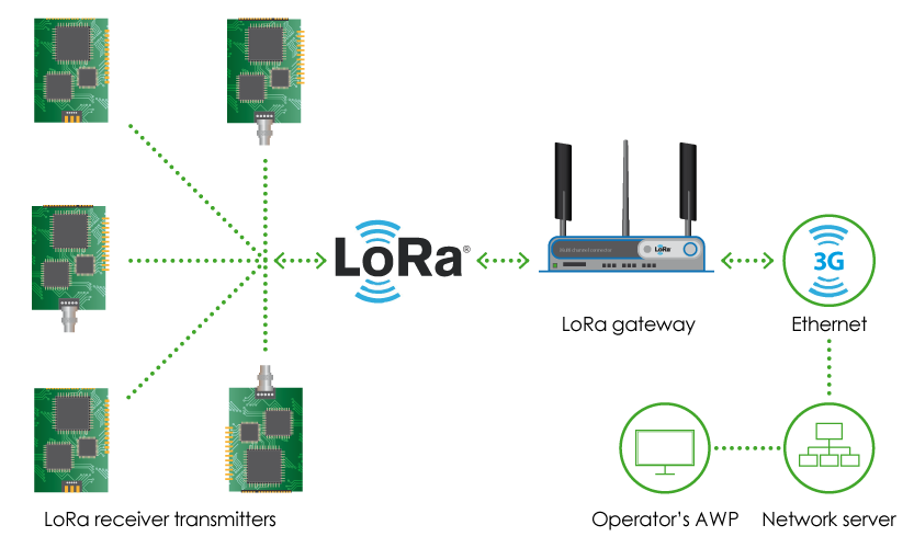 LoRa (Long Range)