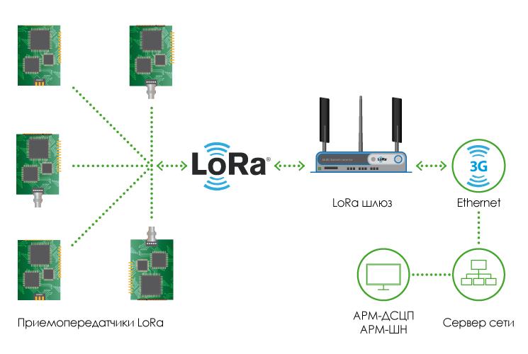 Схема работы системы Lora